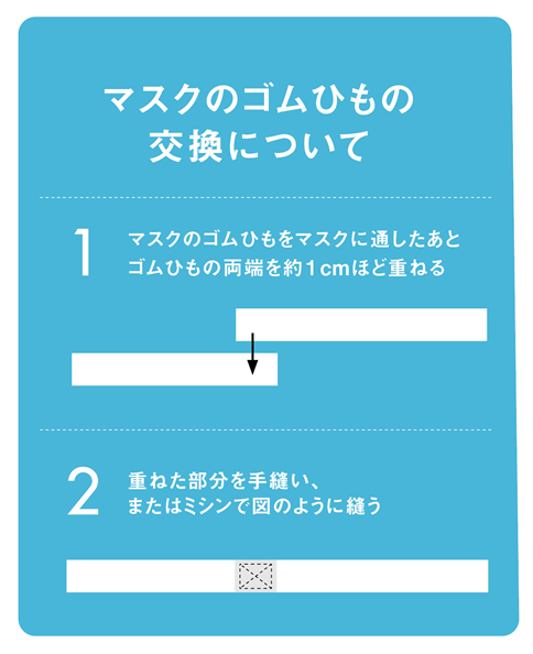 マスク用ゴム紐/マスク用ゴム紐(10本セット)